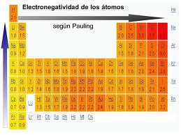 La tabla periódica de electronegatividad