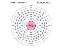Configuración electrónica del Mendelevio